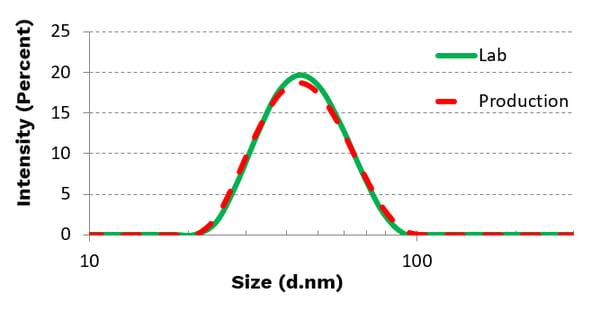 LNP-scalability-chart2