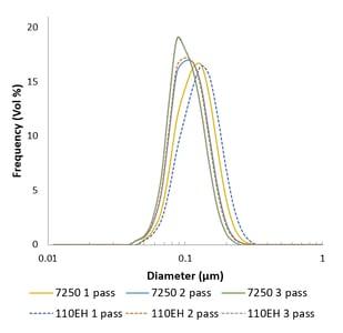 M110EH vs M7250 nanoemulsion results