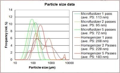 Particle sizer distribution data chart