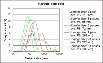 https://www.microfluidics-mpt.com/hs-fs/hubfs/Microfluidics%20File%20Manager/MF%20-%20Application%20Images/PSD_MF.jpg?width=602&name=PSD_MF.jpg