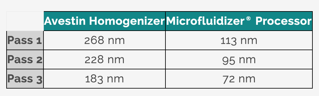 https://www.microfluidics-mpt.com/hs-fs/hubfs/Microfluidics%20File%20Manager/MF%20-%20Holding%20images/Smaller%20particle%20sizes%20graph.png?width=1530&name=Smaller%20particle%20sizes%20graph.png
