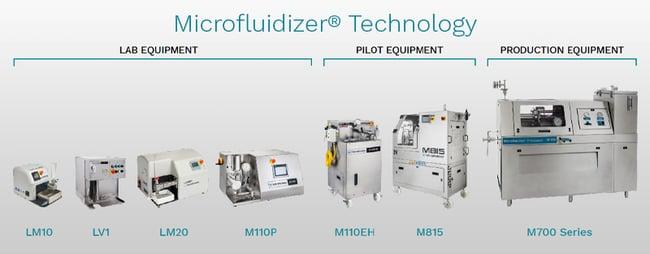 Microfluidizer Technology