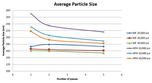 Average Size of Particle Nanoemulsions obtained with Microfluidizer Processor