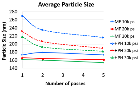 Average Size of Particle Nanoemulsions obtained with Microfluidizer and High Pressure Homogenizer