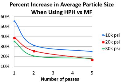 Particle Size Increase of homogenized nanoemulsion comparing to MIcrofluidized nanoemulsions