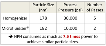 Powder consumption between high pressure homogenizer and Microfluidizer